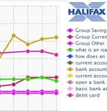 Halifax Bank – Partial Penalty by Google (Graphs, Charts & Widgets)