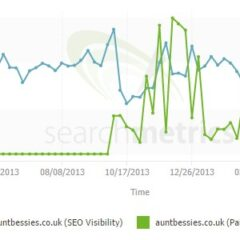 How Aunt Bessie's Redesign has Ruined Their Search Visibility