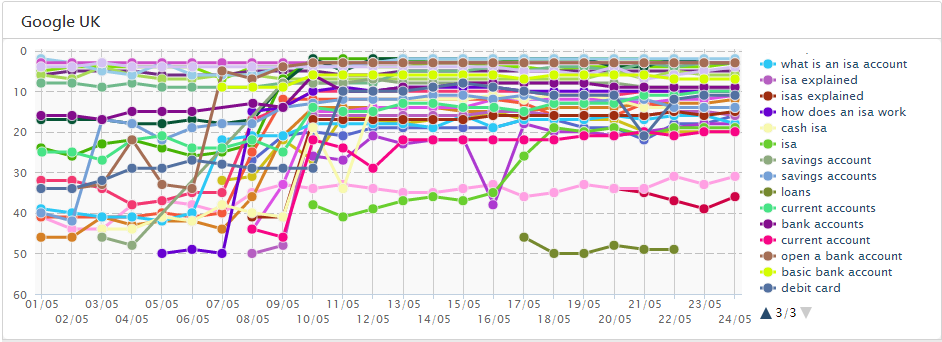 Halifax SEO Visibility - Back to Normal levels graph