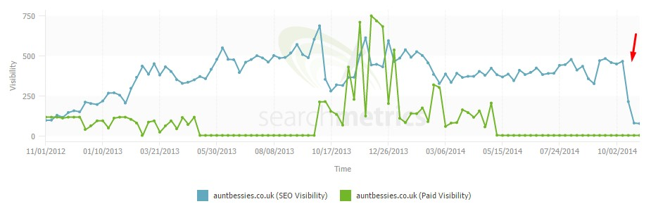 Aunt Bessies SEO Visibility