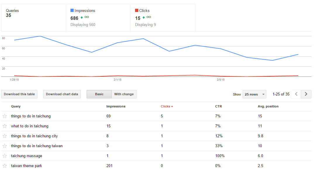 Single blog post for Google Webmaster Tools